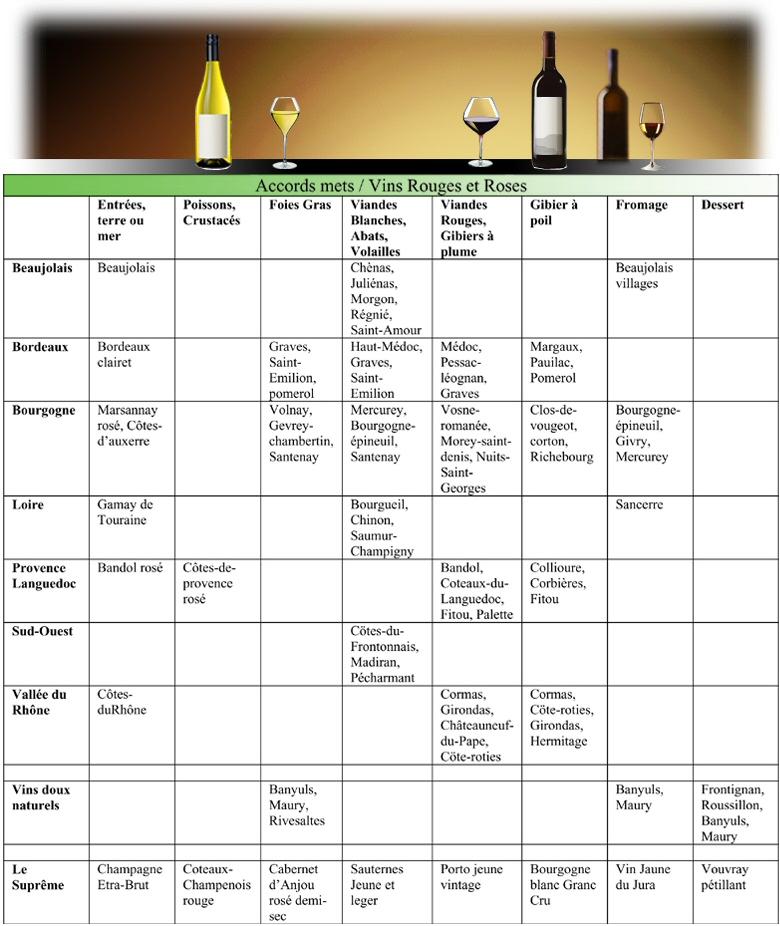 Accord mets vins rouges ros s recettes online for Accords mets vins cuisine